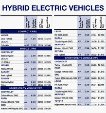 hybrid electric vehicle chart